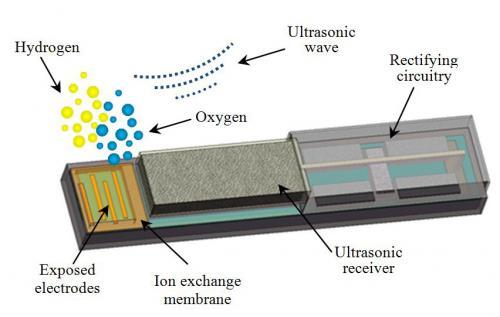 Tiny oxygen generators boost effectiveness of anticancer treatment