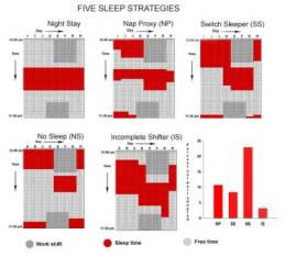 A sleep strategy commonly used by night nurses throws off their circadian clocks