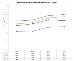 Upward trend in marijuana use, smokeless tobacco