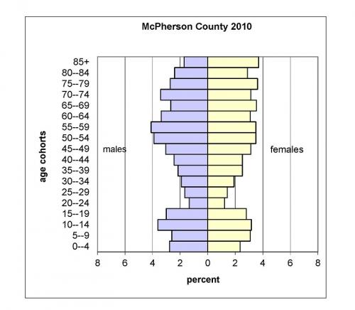 Population projections show strain in counties keeping quality of life