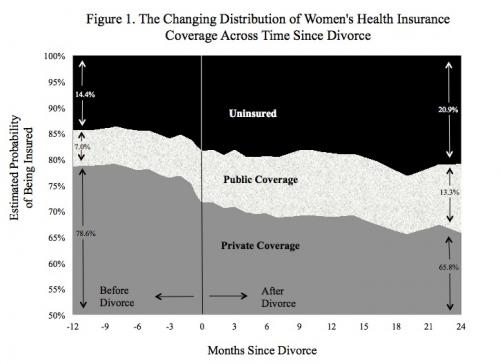 Divorce costs thousands of women health insurance coverage