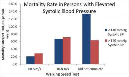 Frail, older adults with high blood pressure may have lower risk of mortality
