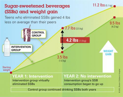 Non-caloric beverages can help teens avoid excessive weight gain, study shows