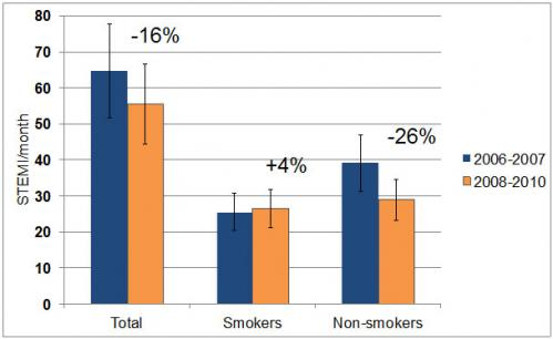Non-smokers benefit most from smoking ban: study