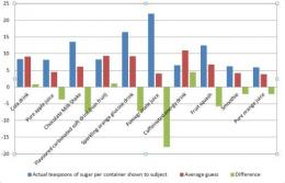 UK public underestimating sugar levels in popular drinks