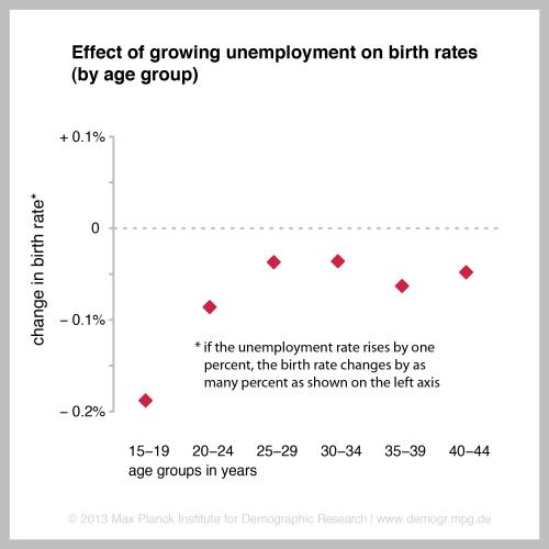 Economic crisis lowers birth rates