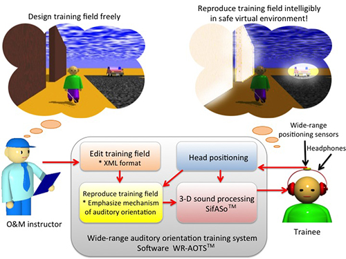 Free distribution of auditory orientation training system for the visually impaired