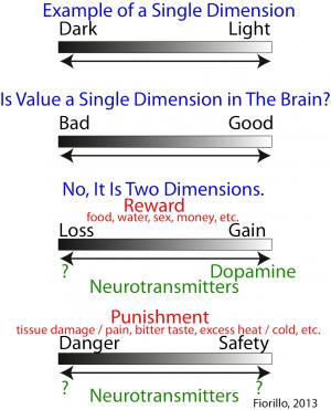 2 dimensions of value: Dopamine neurons represent reward but not aversiveness