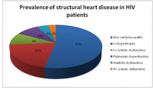 HIV causes structural heart disease