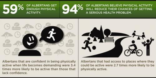 Albertans getting more active, but still room to move