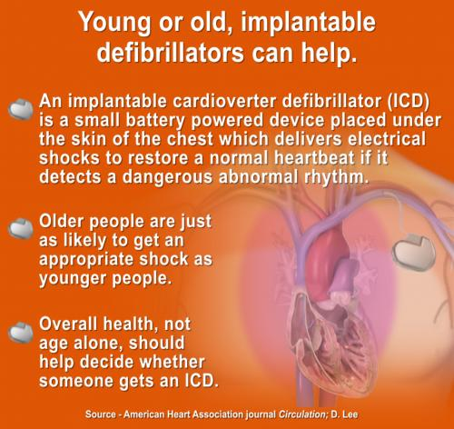 Elderly benefit from using implantable defibrillators