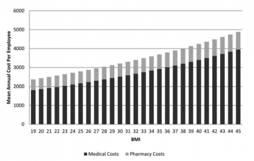 Health care costs steadily increase with body mass