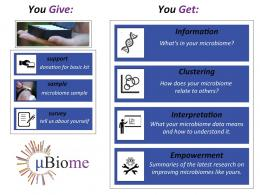uBiome project seeking to sequence the human microbiome