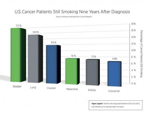 Nearly 10 percent of patients with cancer still smoke