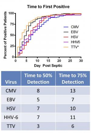 Dormant viruses re-emerge in patients with lingering sepsis