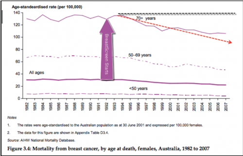 Effective treatment for DCIS is vital for continued reduction in Australia's breast cancer mortality rate