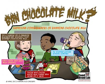 Banning chocolate milk backfires
