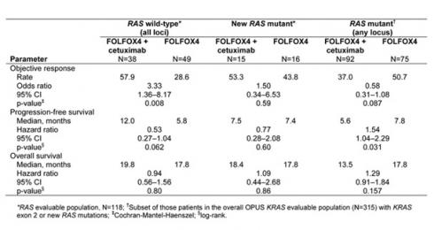 Cetuximab or bevacizumab with combi chemo equivalent in KRAS wild-type MCRC