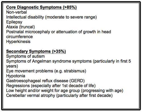 Diagnostic criteria for Christianson Syndrome