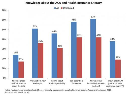 Obamacare: 42 percent of Americans can't explain a deductible, study shows