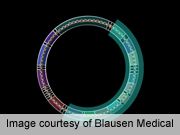 Exercise ups mitochondrial biogenesis in adipose tissue