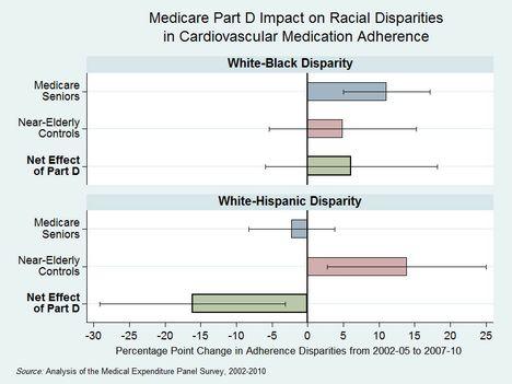 Hispanics cut medication adherence gap after Medicare Part D launch