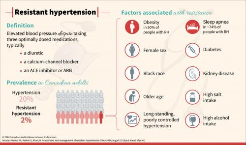 Resistant hypertension: A review for physicians