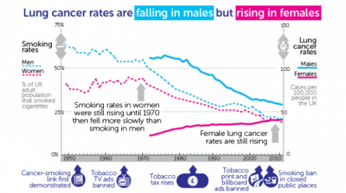 Lung cancer rates climb by three quarters in women while halving in men