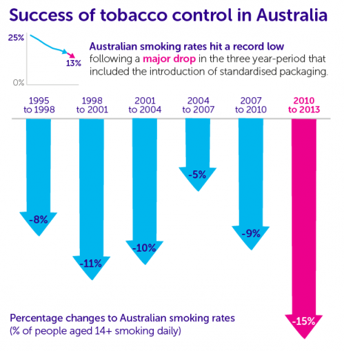 Major drop in Australian smoking rates